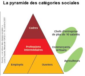 la-pyramide-des-categories-sociales dans Mobilité sociale