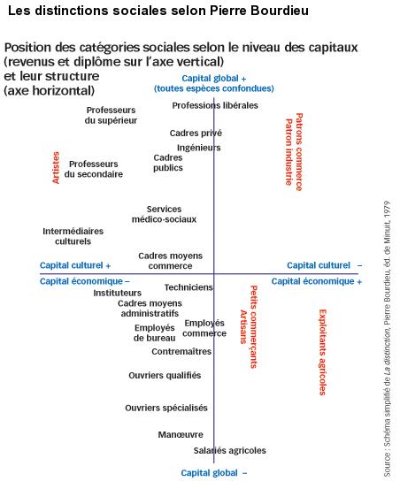 les-distinctions-sociales-selon-p.-bourdieu dans Stratification sociale